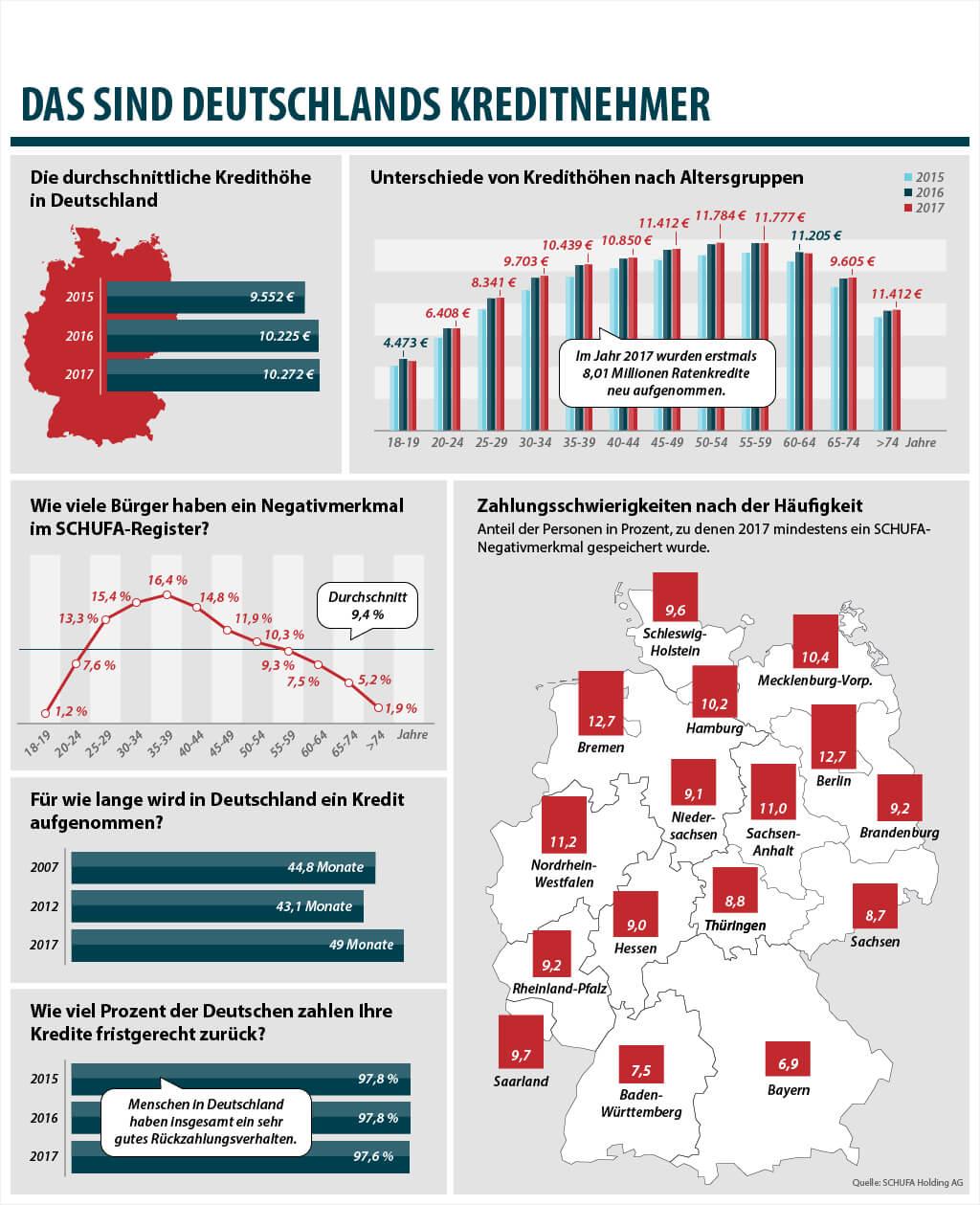 statistik kreditverhalten
