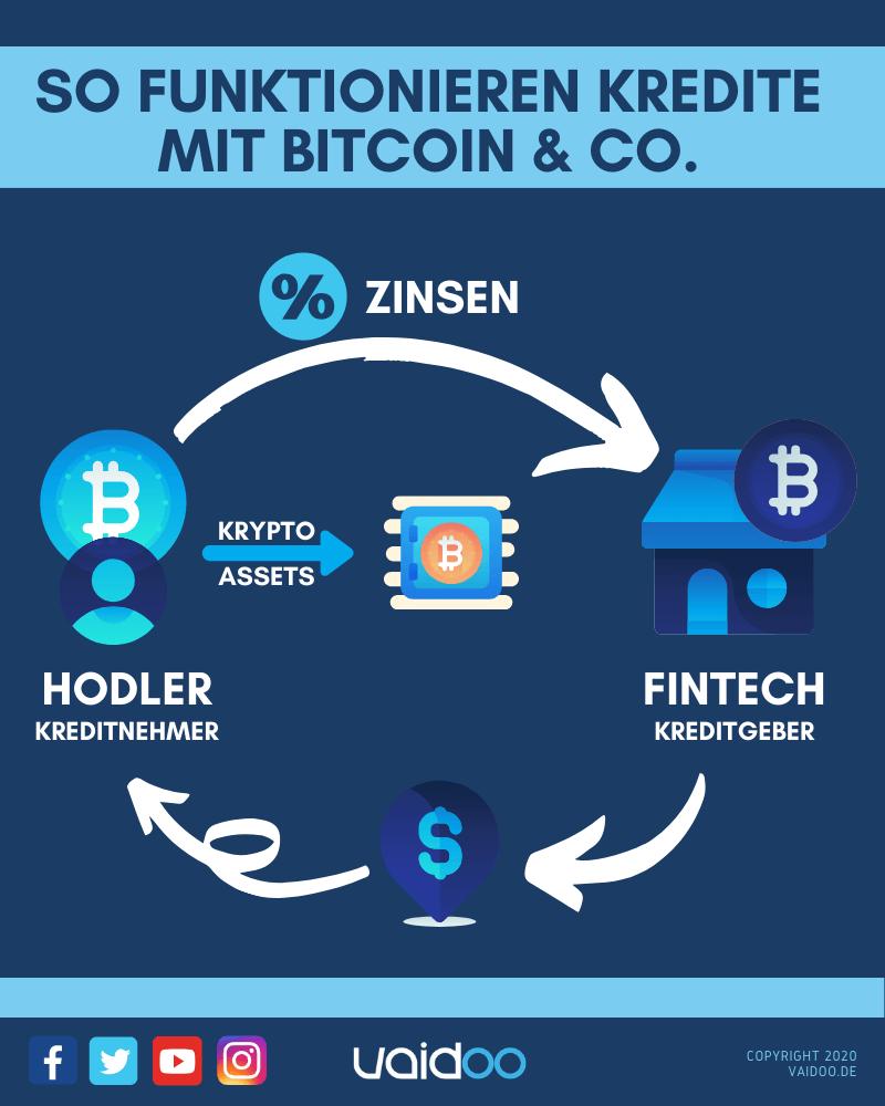 So funktionieren Kredite mit Bitcoin & Co.