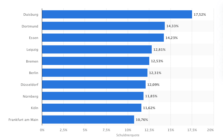 statistik großstädte